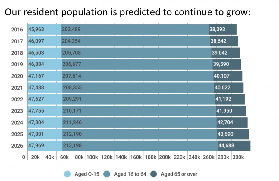 Brighton-population increase