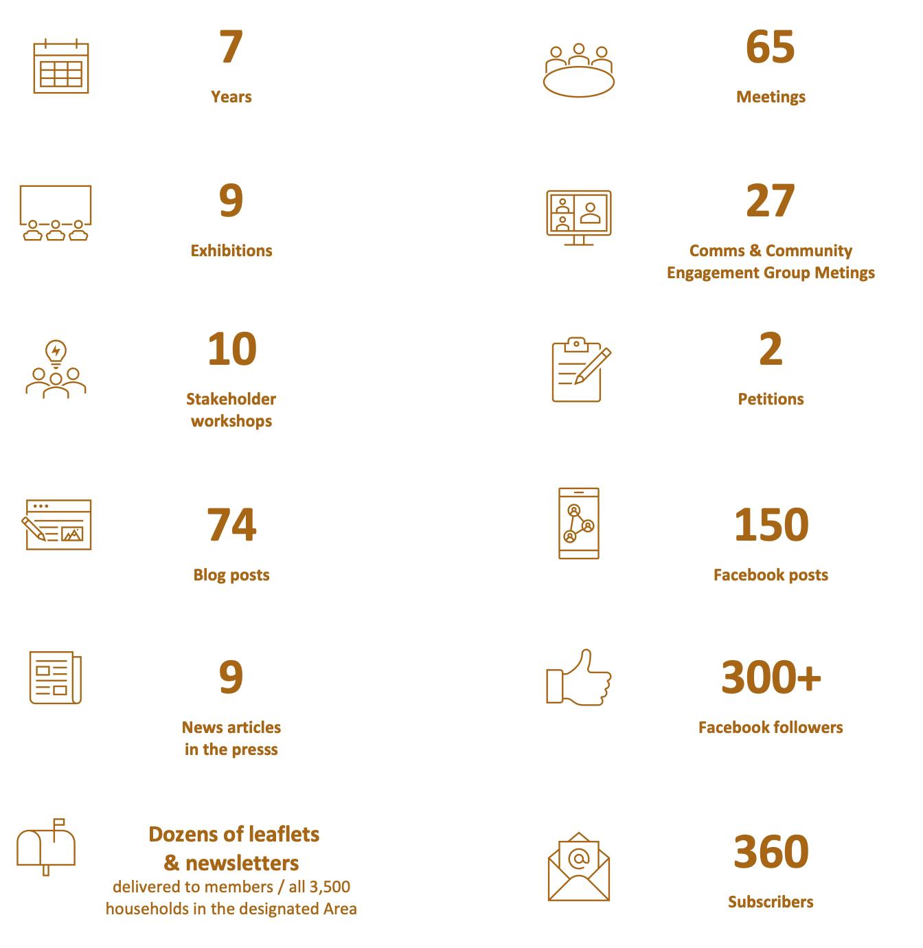 Consultation statistics